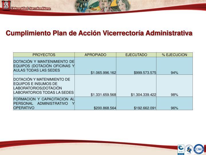 Cumplimiento Plan de Acción Vicerrectoría Administrativa