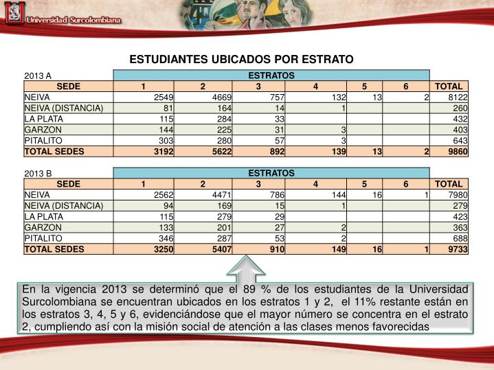 ESTUDIANTES UBICADOS POR ESTRATO