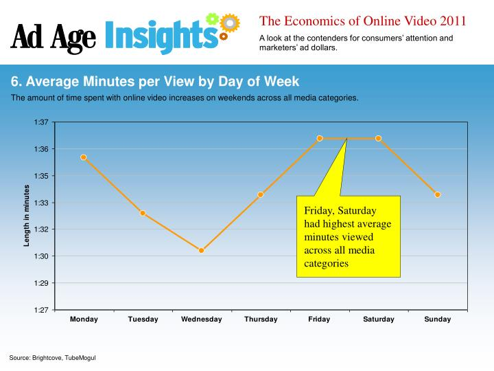 The Economics of Online Video 2011