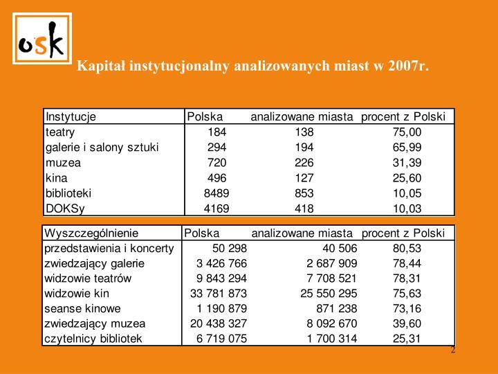 Kapitał instytucjonalny analizowanych miast w 2007r.