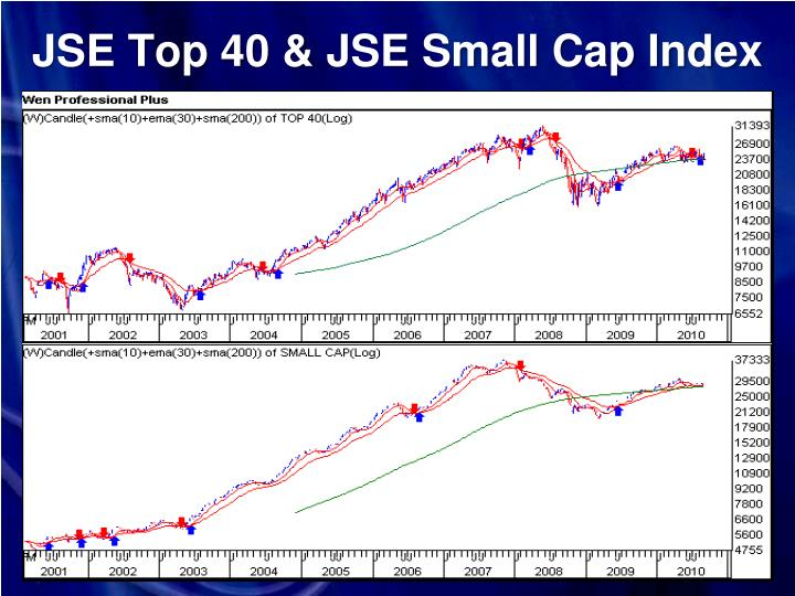 JSE Top 40 & JSE Small Cap Index