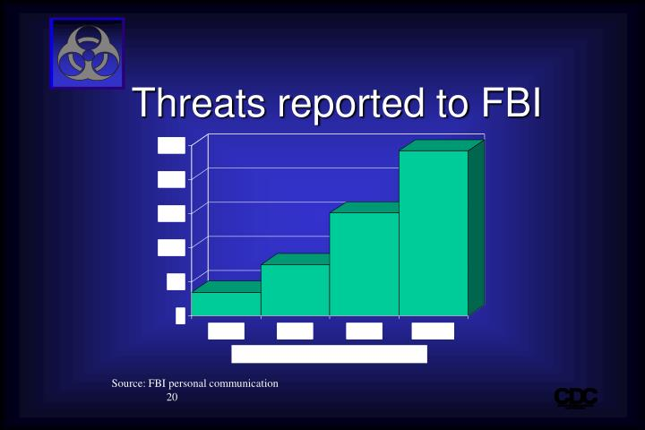 Threats reported to FBI