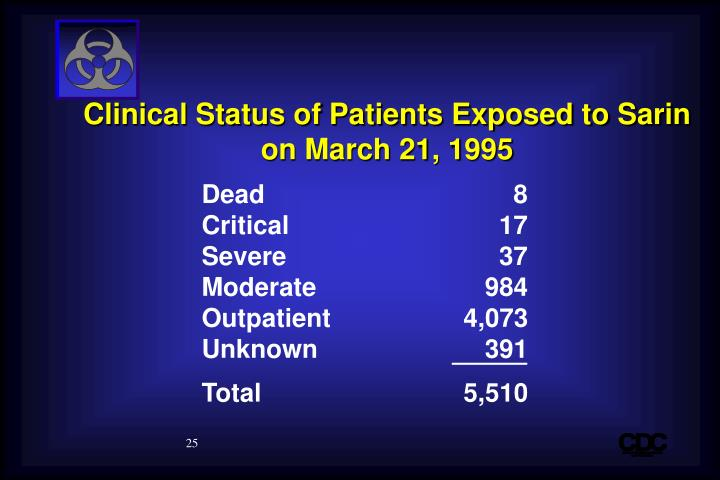 Clinical Status of Patients Exposed to Sarin