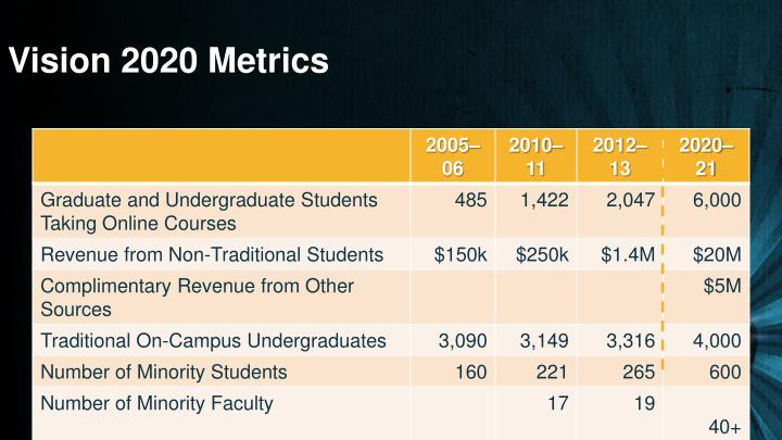 Vision 2020 Metrics