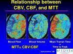 relationship between cbv cbf and mtt