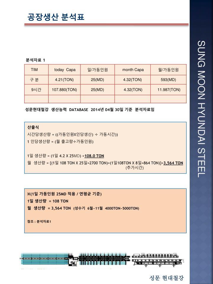 공장생산 분석표