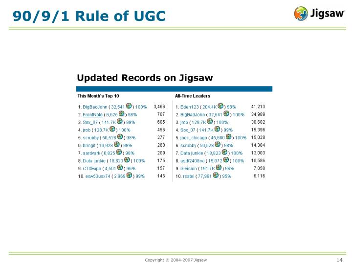 90/9/1 Rule of UGC