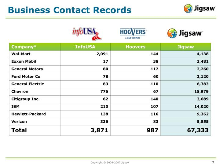 Business Contact Records
