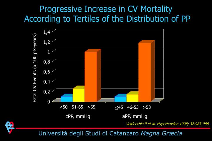 Progressive Increase in CV Mortality
