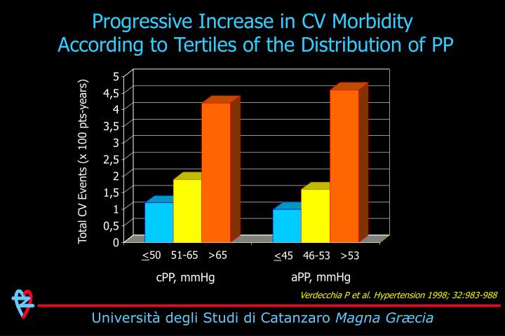 Progressive Increase in CV Morbidity