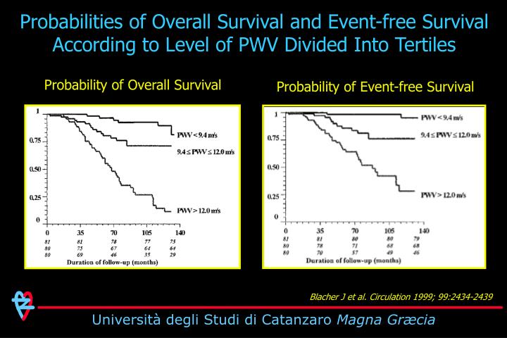 Probabilities of Overall Survival and Event-free Survival According to Level of PWV Divided Into Tertiles