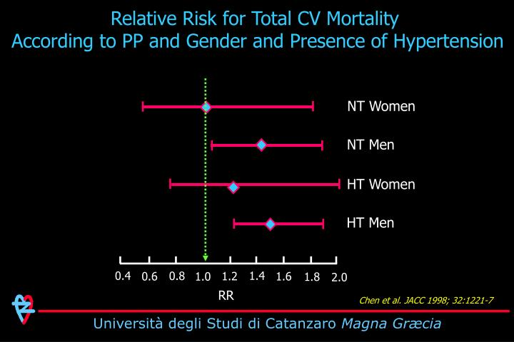 Relative Risk for Total CV Mortality
