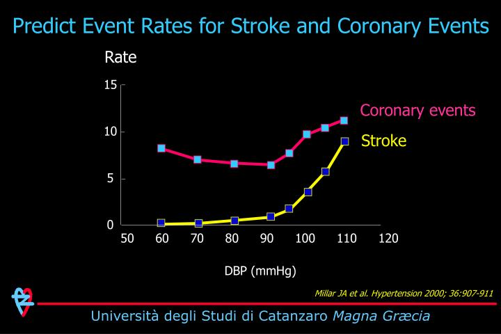 Predict Event Rates for Stroke and Coronary Events