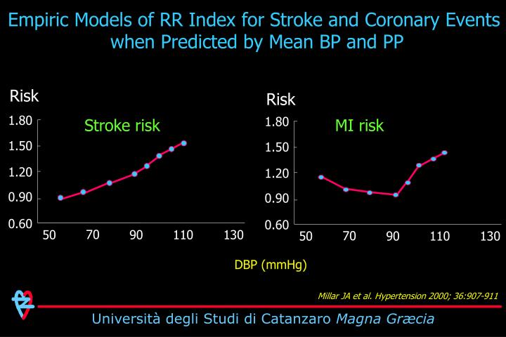 Empiric Models of RR Index for Stroke and Coronary Events