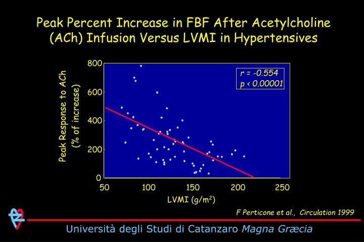 Peak Percent Increase in FBF After Acetylcholine (ACh) Infusion Versus LVMI in Hypertensives