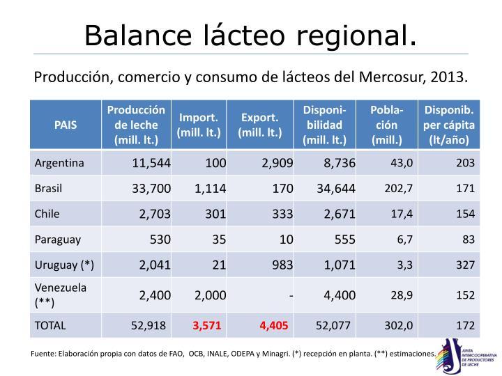 Balance lácteo regional.