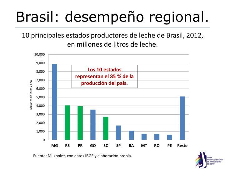 Brasil: desempeño regional.