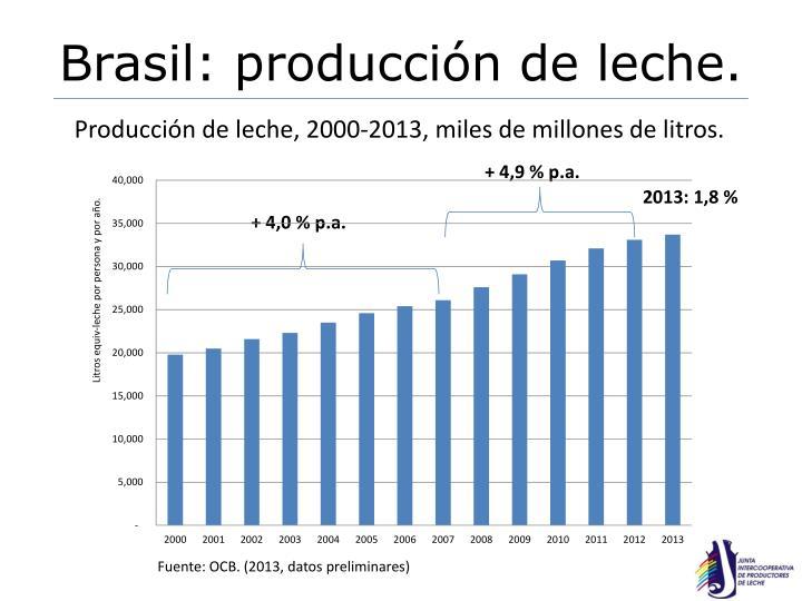 Brasil: producción de leche.