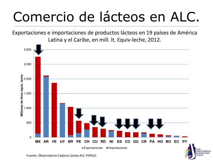 Comercio de lácteos en ALC.