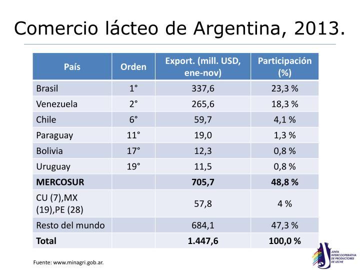 Comercio lácteo de Argentina, 2013.