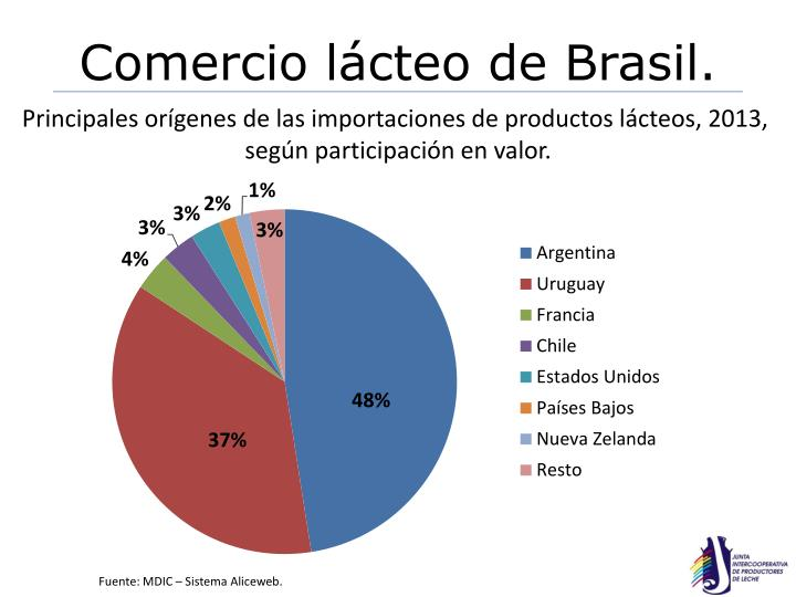 Comercio lácteo de Brasil.