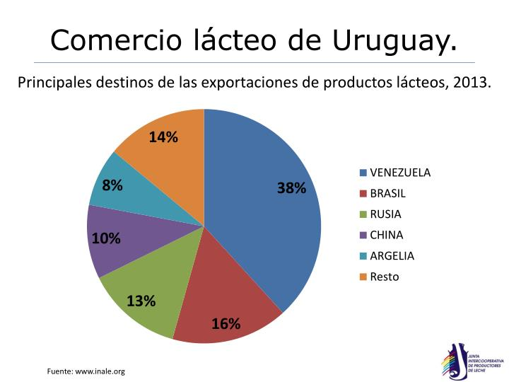 Comercio lácteo de Uruguay.