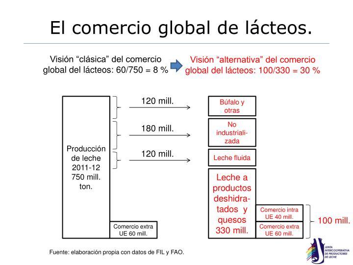 El comercio global de lácteos.