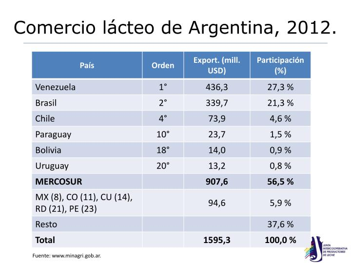 Comercio lácteo de Argentina, 2012.