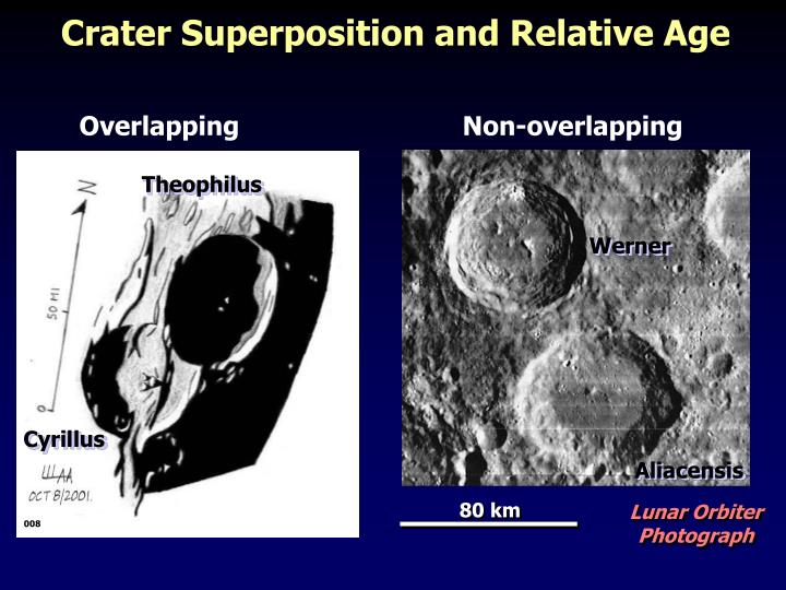 Crater Superposition and Relative Age