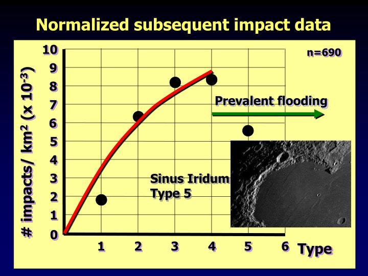 Prevalent flooding