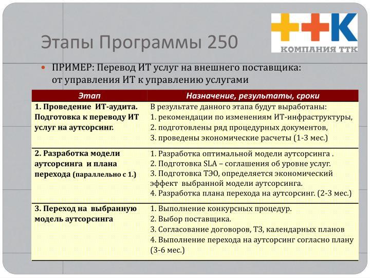 Этапы Программы 250