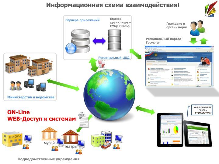 Информационная схема взаимодействия!