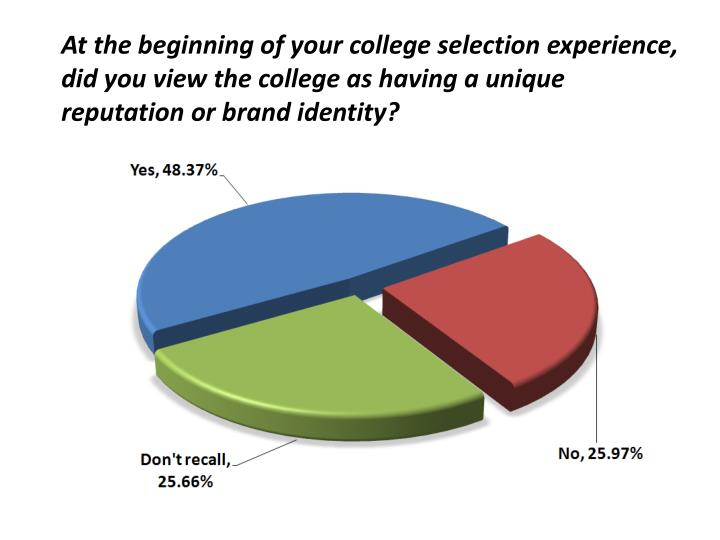 At the beginning of your college selection experience, did you view the college as having a unique reputation or brand identity?