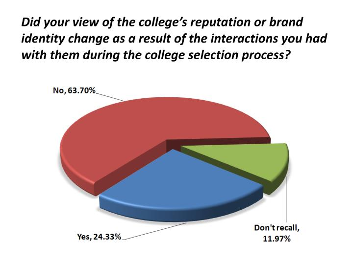 Did your view of the college's reputation or brand identity change as a result of the interactions you had with them during the college selection process?