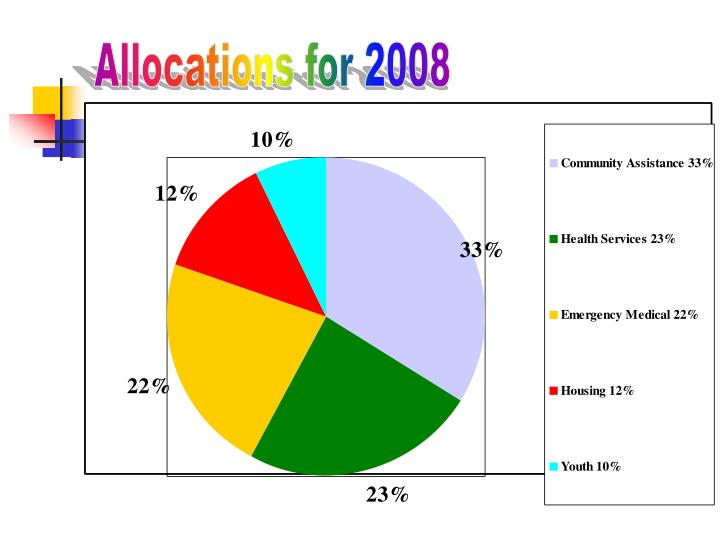 Allocations for 2008
