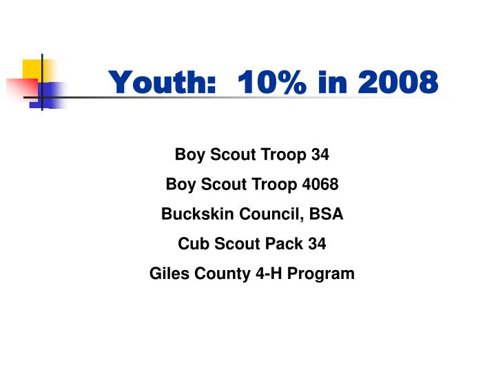 Youth:  10% in 2008