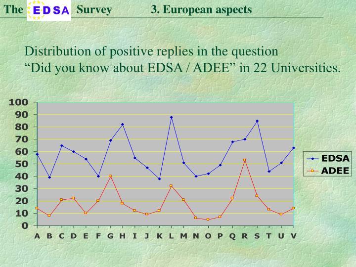 The                  Survey             3. European aspects