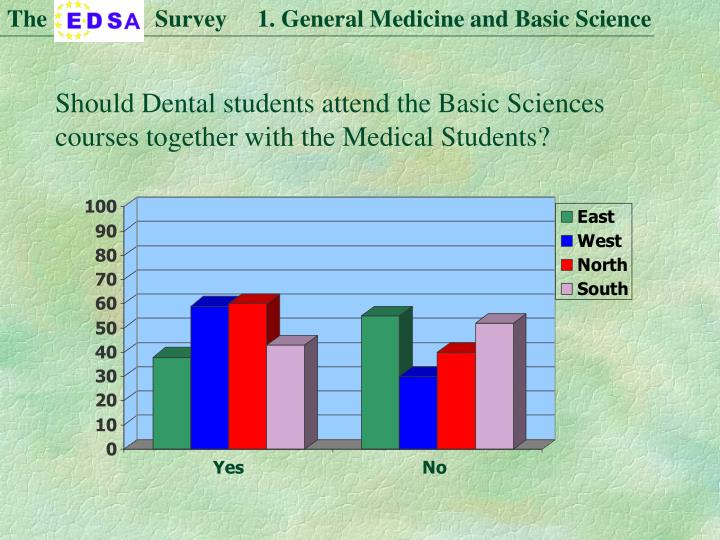 The                  Survey     1. General Medicine and Basic Science