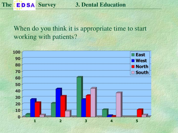 The                  Survey             3. Dental Education