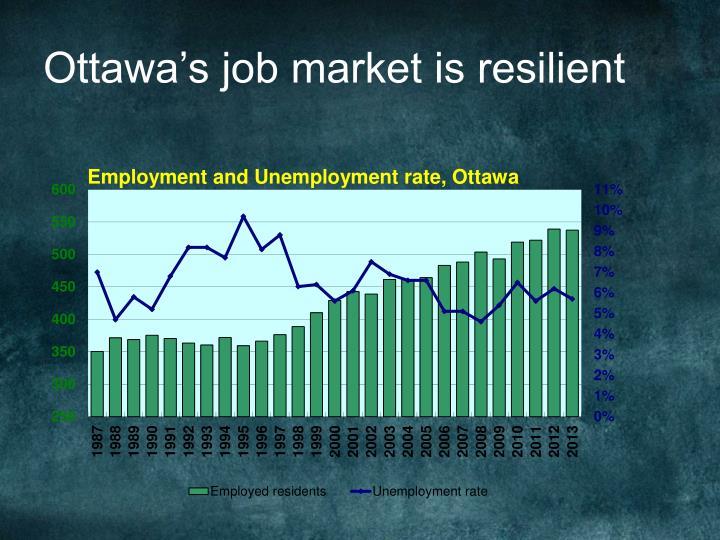 Ottawa's job market is resilient
