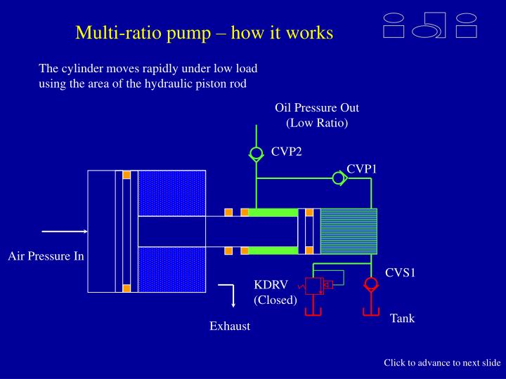 Multi-ratio pump – how it works