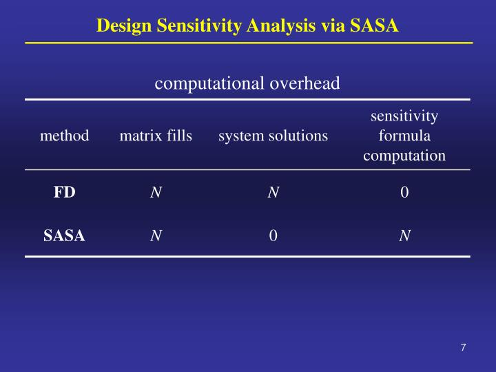 Design Sensitivity Analysis via SASA