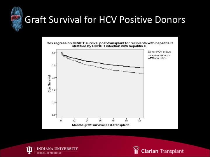 Graft Survival for HCV Positive Donors