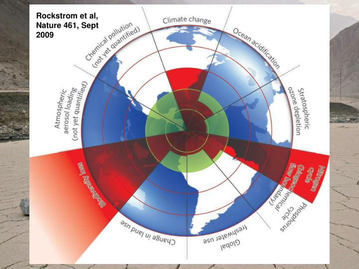 Rockstrom et al, Nature 461, Sept 2009