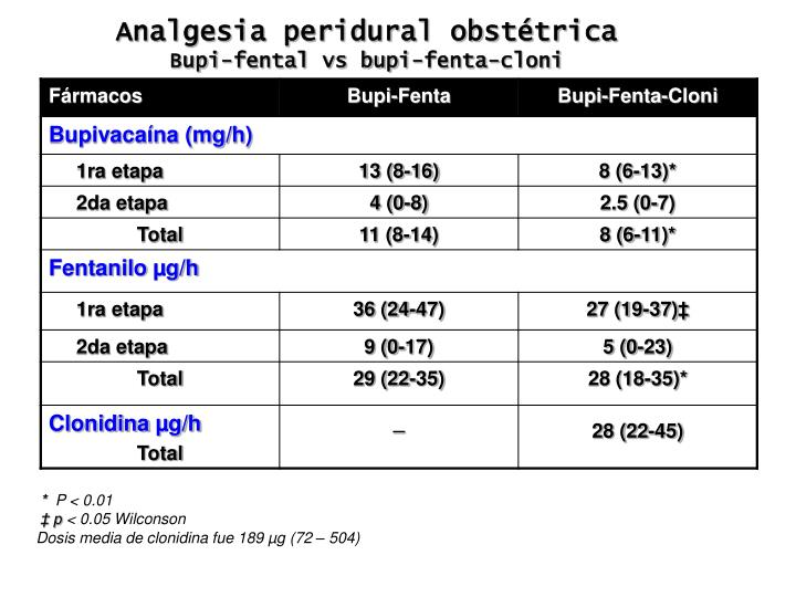 Analgesia peridural obstétrica
