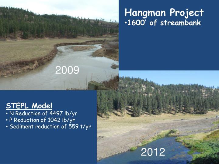 Hangman Project
