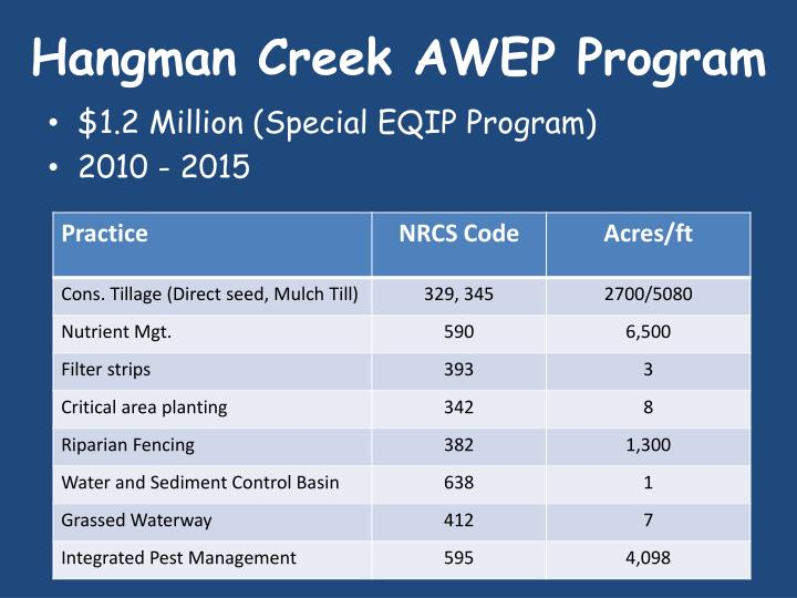 Hangman Creek AWEP Program