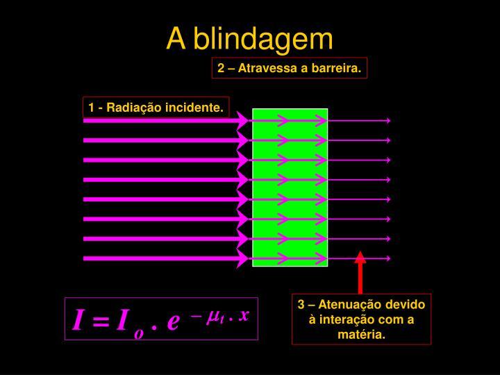 A blindagem