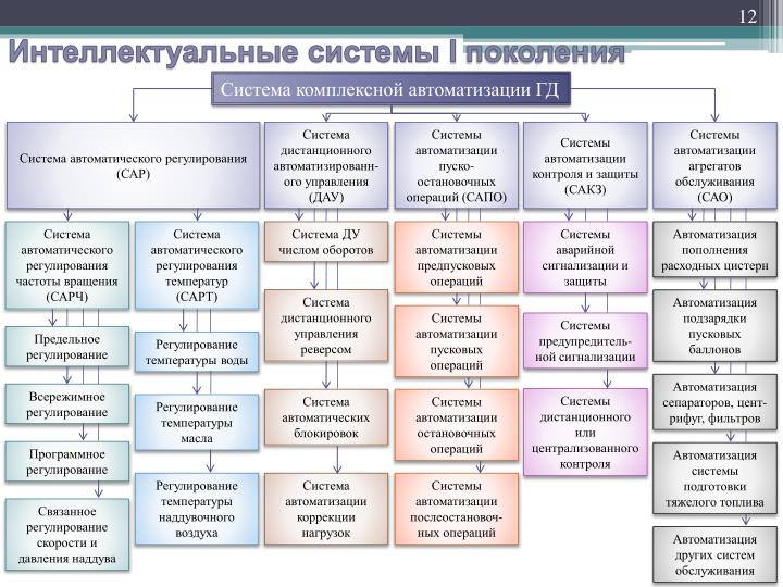 Система комплексной автоматизации ГД