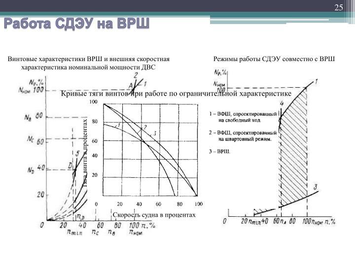 Винтовые характеристики ВРШ и внешняя скоростная характеристика номинальной мощности ДВС